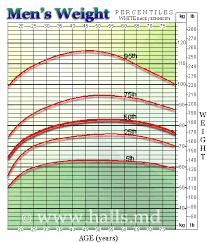 Man Weight Chart Paradigmatic Ideal Wiight Chart Mans Weight Chart Average