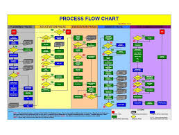 Workflow Chart Template Powerpoint 40 Fantastic Flow Chart Templates Word Excel Power Point