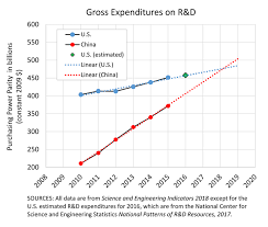 Nsf Seeking To Take Risks Despite Flat Budget Proposal