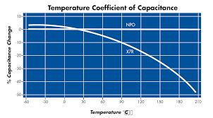 Temperature Coefficient Of Capacitance Circuit Functions Inc
