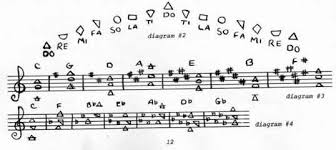 they sound the same pitch however as do ab and g the pitches they represent in the key of c or the natural key no sharps or flats in the key signature