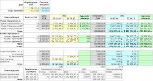 Импорт товаров бухучет и налогообложение Курсовые разницы  Количественно стоимостные показатели поставки приведены в таблице 1