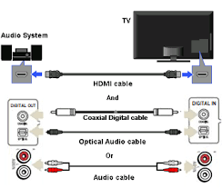 hear tv sound through the a v receiver or home theater system audio connection diagram