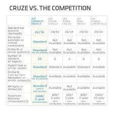 Chevy Cruze Comparison Chart Jeff Gordon Chevrolet Dares To Compare The Cruze Vs The