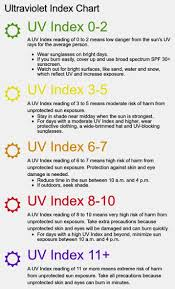 Ultraviolet Level Chart And Likely Impacts Eyes And Eye