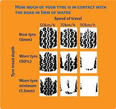Tire Tread Percentage Chart Tyres Nz Transport Agency