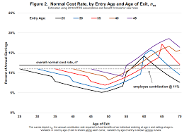 Massachusetts Group 2 Retirement Chart New Study Three Fourths Of Massachusetts Educators Are