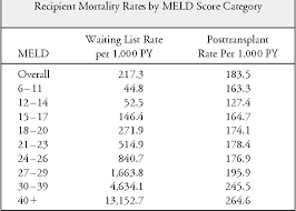 Meld Score Survival Chart Table 1 From When Is A Patient Too Well And When Is A