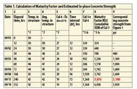 Concrete Curing Time Chart How To Estimate In Place Strength Of Concrete