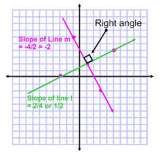 slope perpendicular lines