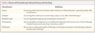 table 1 classes of chemotherapy induced nausea and vomiting