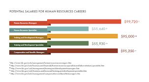 Human Resources Careers Salary Job Outlook
