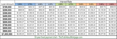 Monthly Principal And Interest Chart Use These Mortgage Charts To Easily Compare Rates The