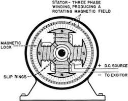 electricity basic navy training courses navpers10622 chapter synchronous motor rf cafe