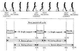 Walking In Graph