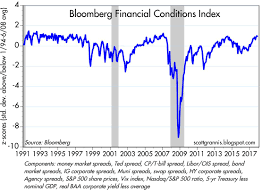 Libor Chart Bloomberg These 9 Charts Show Financial Conditions Are About As Good