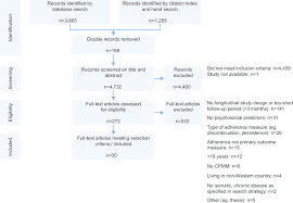 Preventive Maintenance Process Flow Chart Flowchart Of Study Inclusion Process Abbreviation Cpmm