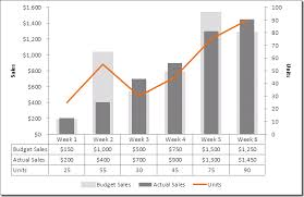 Excel How To Create A Dual Axis Chart With Overlapping Bars