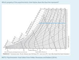 Psychrometric Chart Si Units 1 A Wet Bulb Or Saturation Temperature B Dry Bu
