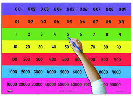 Gattegno Place Value Chart Teachers Place Value Chart Full Autopress Education Ltd