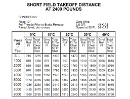 Flight Planning How Do Pilots Determine The Takeoff