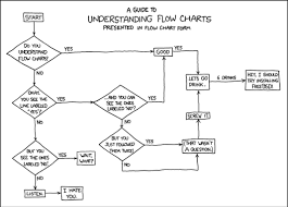 Decision Chart Example An Example Of Decision Tree From Xkcd State Diagram Chart