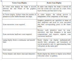 Compare Vector Random And Raster Scan Display