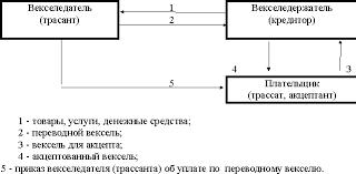 Вексель как средство безналичных расчетов курсовая работа Безналичные расчеты с использованием векселей курсовая