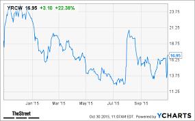 Yrc Worldwide Yrcw Stock Jumps On Earnings Beat Thestreet