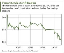 Why The Ferrari Stock Price Is Down 7 5 Today Nyse Race