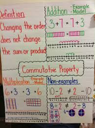 Properties Of Multiplication Anchor Chart Commutative Property Anchor Chart Properties