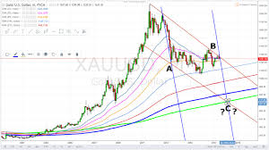 Monthly Chart Silver And Gold Monthly Logarithmic And Semi Logarithmic