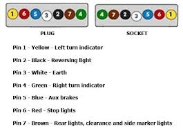 wiring diagram 7 pin car socket wiring image n seven pin trailer wiring diagram wiring diagram on wiring diagram 7 pin car socket
