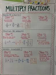 Pin By Maribel Jimenez On Math Board Math Anchor Charts