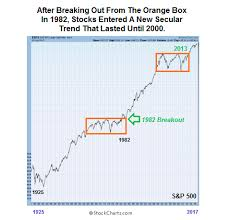 S P 500 Consolidation Comparisons Market History Chart