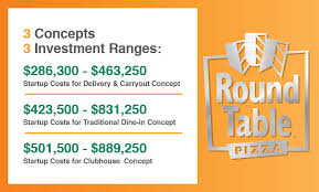 startup costs what are the startup costs round table pizza franchise