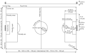 file association football field diagram  en svg   wikimedia commonsfile association football field diagram  en svg