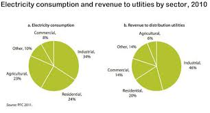 Subsidy Chart 2017 India Subsidises Electricity For The Rich While Millions
