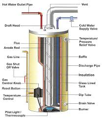 Hot Water Tank Installation New Water Heater Tank Installation At Edmond