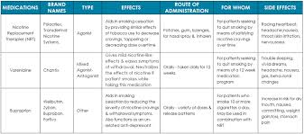 Pharmacotherapy Medications Recovery Research Institute