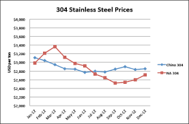 Stainless Steel 304 Price Chart Elkays Anti Dumping Trade Case Win Investing Com