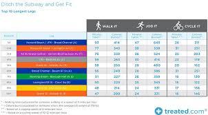 Calories Burned Walking Chart Heres How Many Calories Youll Burn If You Walk Jog Or