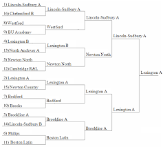 10 Team Single Elimination Bracket 2008