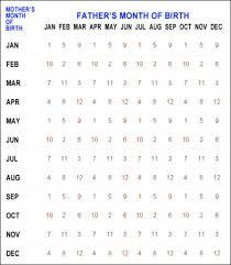 35 Veritable Chinese Birth Chart Generator