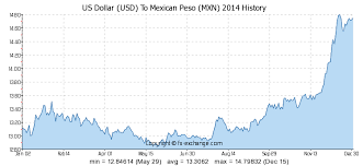 Usd Mxn Chart Us Dollar Usd To Mexican Peso Mxn History Foreign