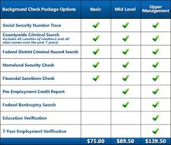 employment background check. Contemporary Background Basic Banker Background Check 7500 On Employment Check