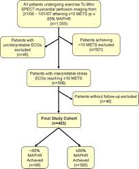 Exercise Stress Test Mets Chart Prognosis In Patients Achieving 10 Mets On Exercise Stress