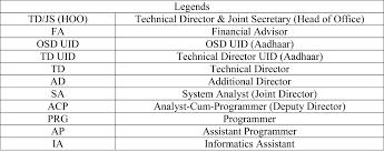 Mnit Org Chart Organization Chart