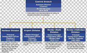 Nsf Org Chart Organizational Chart Immigration Department Kai Tak Cruise