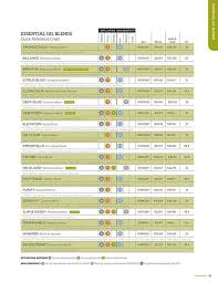 doterra price sheet where can i get a doterra price list essential oils pinterest